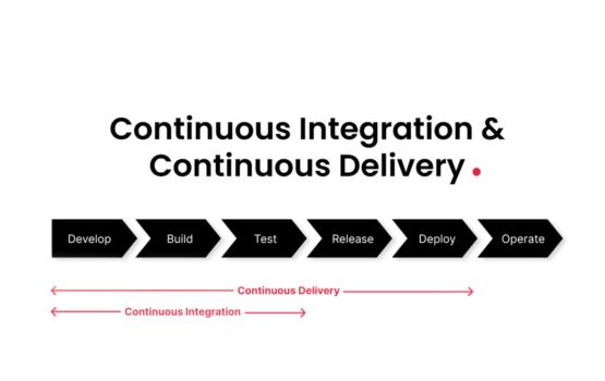 Continuous Integration en Continuous Delivery