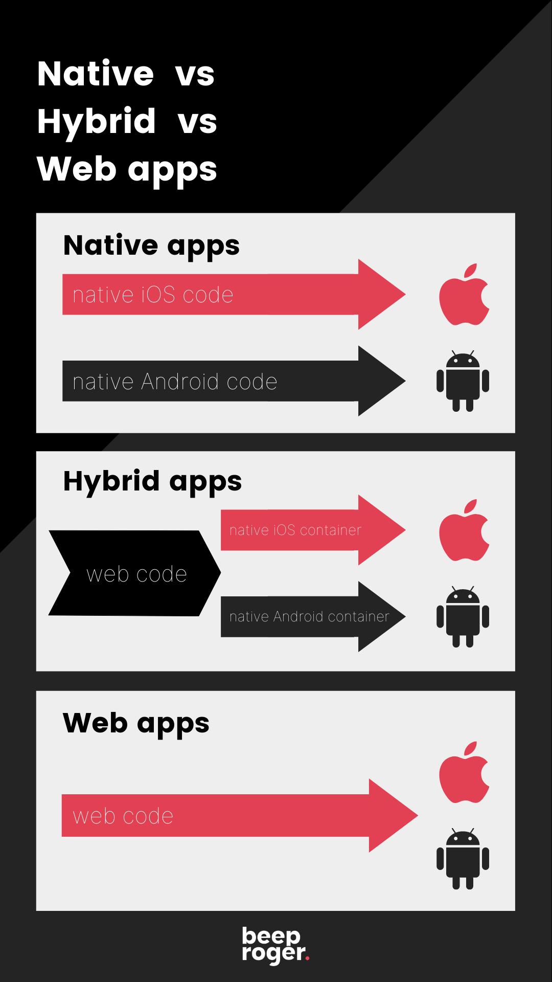 native apps vs hybrid apps vs web apps