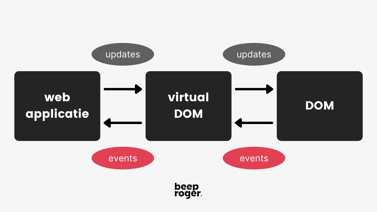 React - virtual DOM